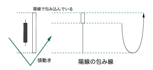 陽線の包み線