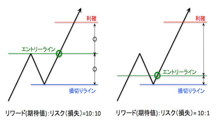 エントリーポイントと損切りラインと利益確定ラインの関係