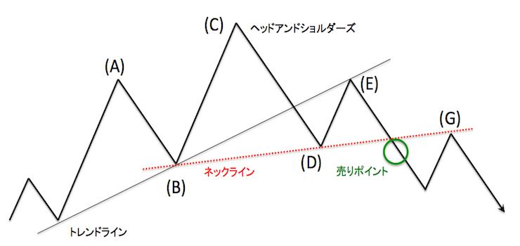 実践的なヘッドアンドショルダーズのチャートパターン