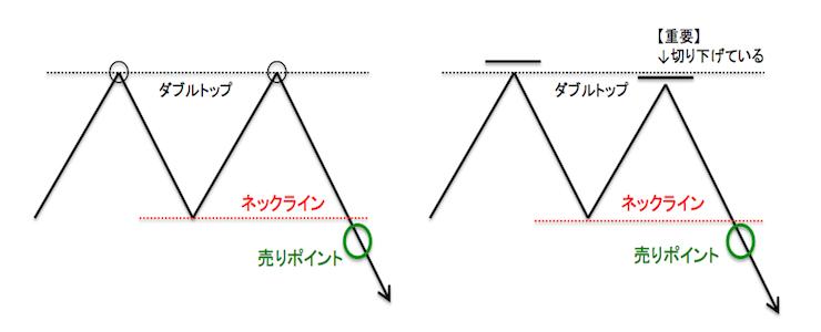 ダブルトップのチャートパターン