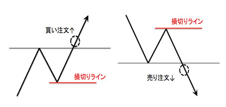 損切りラインの基本チャート図