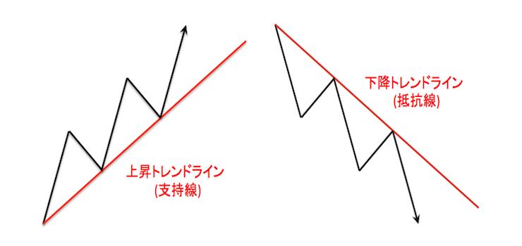 上昇トレンドラインと下降トレンドラインの定義