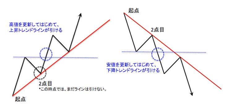 上昇トレンドラインと下降トレンドラインを引く際の基本的な考え方