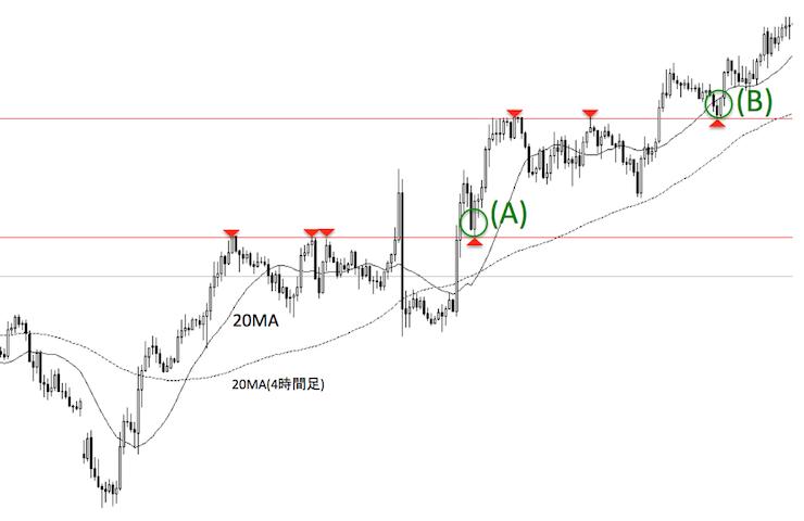 明確なレジサポラインが確認できるユーロ/円1時間足の実チャート