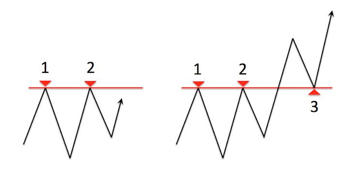 レジサポラインの概念を模式的に表したチャート図