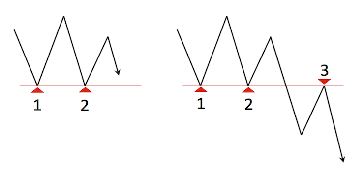 支持線として機能していたラインが抵抗線として機能した状態のチャート図
