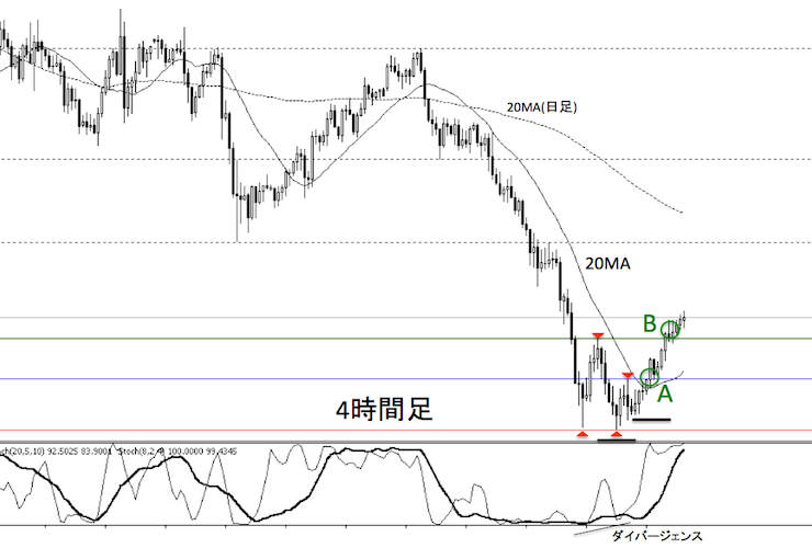 ドル/円の2016年4月11日の4時間足チャート