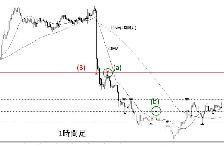 ドル円の2016年5月1日の1時間足チャート