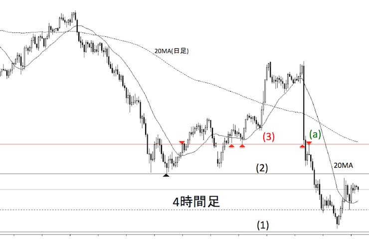 ドル円の2016年5月1日の4時間足チャート