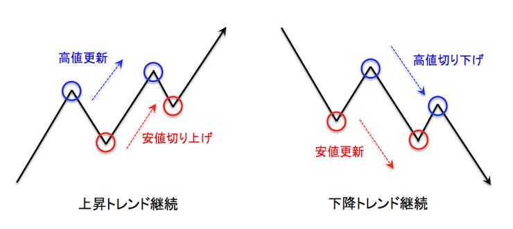 ダウ理論による上昇トレンド・下降トレンド継続条件