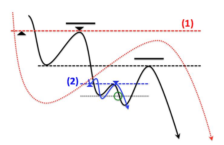 レートのどの波をトレードするのかによって損切りラインは変化する