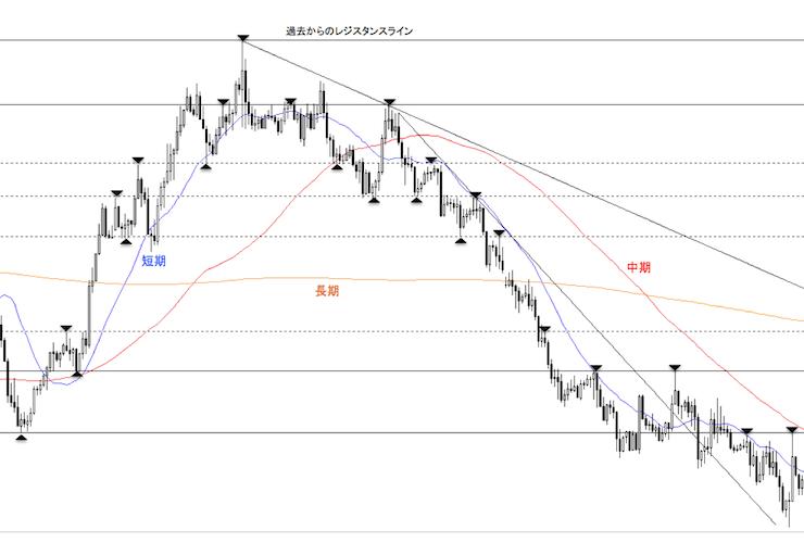 上昇から下降トレンドに転換したドル円1時間足チャート