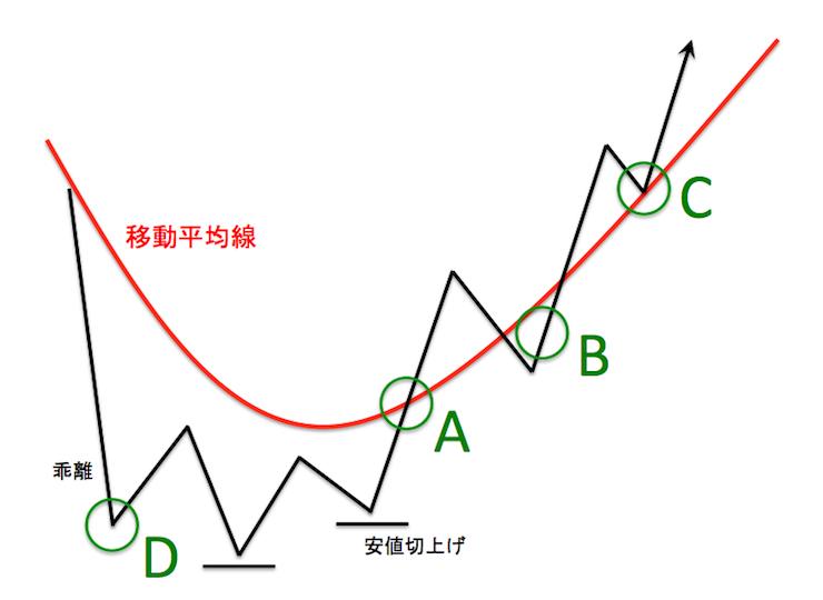 グランビルの法則による4つの買いエントリーポイントを示した模式図