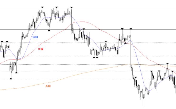 グランビルの法則による上昇から下降へのトレンド転換のチャートパターン
