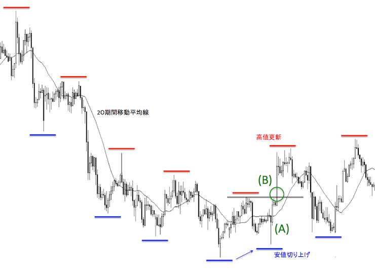 ダウ理論によるトレンド転換が確定したポイントを示したドル円1時間足チャート