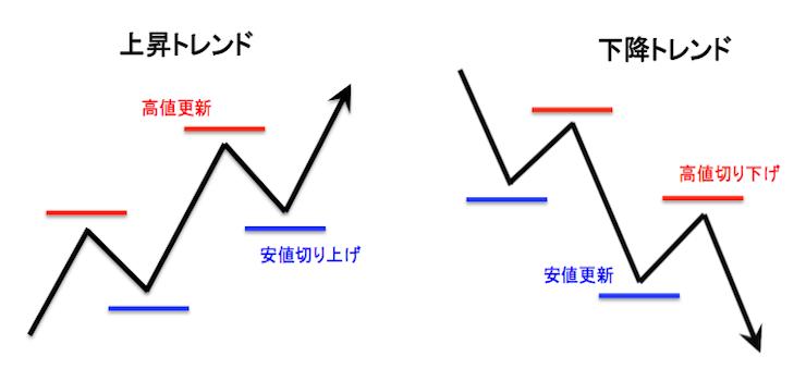 ダウ理論による上昇トレンドと下降トレンドの成立条件模式図