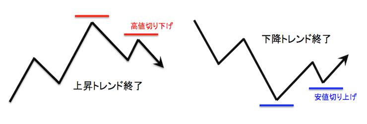 ダウ理論による上昇トレンド・下降トレンドが終了する条件を示した模式図