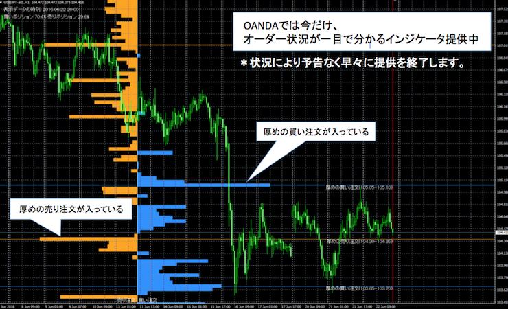 OANDAの注文状況が可視化できるオープンオーダーインジケータを表示させたチャート画面