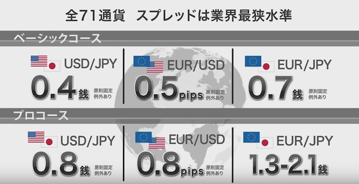OANDAの原則固定スプレッド一覧と取り扱い通貨