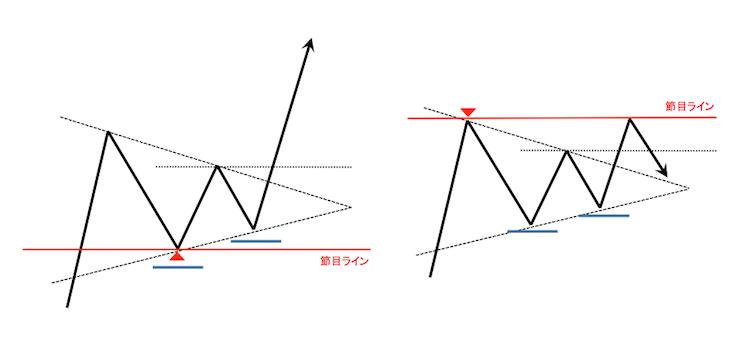 ペナントのチャートパターンと節目ラインとの関係を表したチャート図