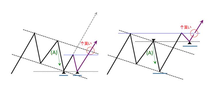 フラッグのチャートパターンに条件を加えることでリスクが軽減される例
