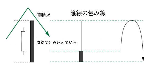 陰線の包み線