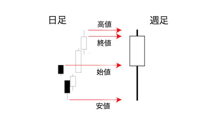 ローソク足の構成