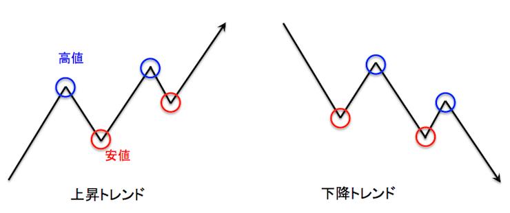 ダウ理論による上昇トレンドと下降トレンドの定義