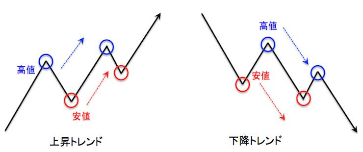 ダウ理論によるトレンドの定義