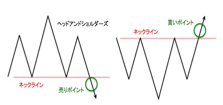 ヘッドアンドショルダーズの基本的チャートパターン