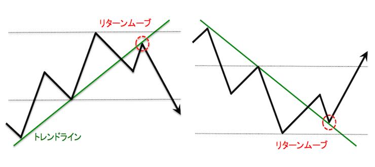 トレンドライン上でのリターンムーブ模式図