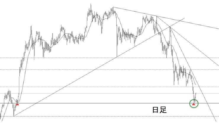 2016年4月11日のドル/円日足チャート