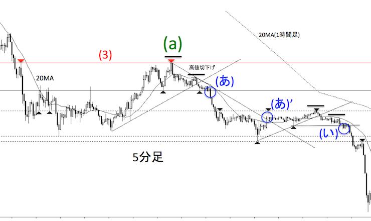 ドル円の2016年5月1日の5分足チャート