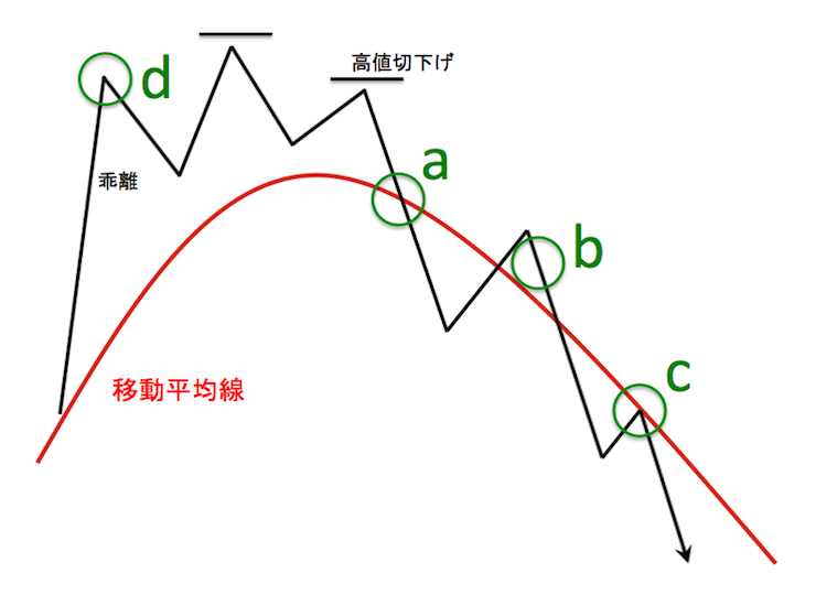 グランビルの法則による4つの売りエントリーポイントを示した模式図