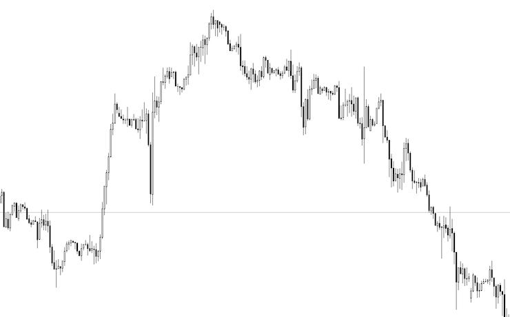 上昇トレンドから下降トレンドに転換したドル円1時間足チャート