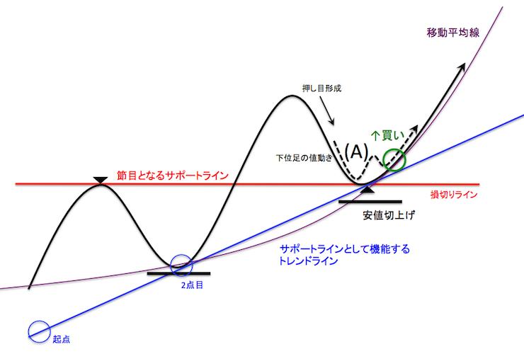 節目水平ラインとトレンドラインにサポートされた上昇トレンド中のチャート