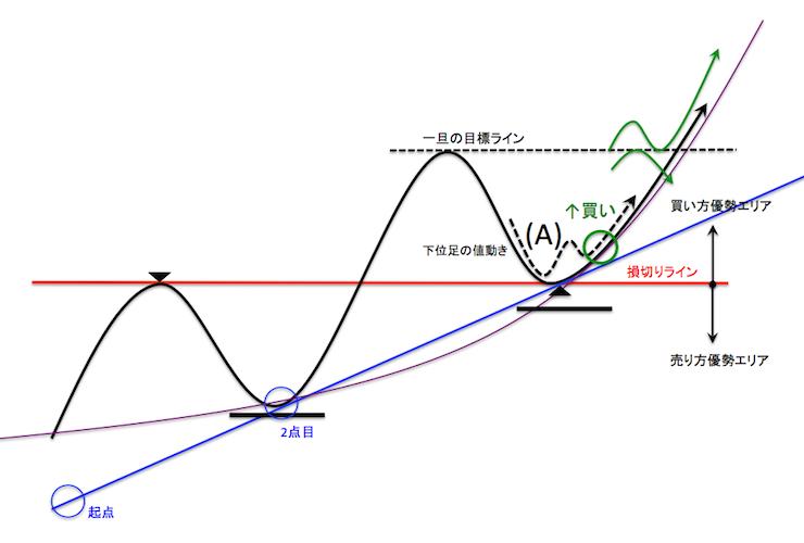 サポートラインに支えられた節目付近でのエントリーポイントを示したチャート模式図