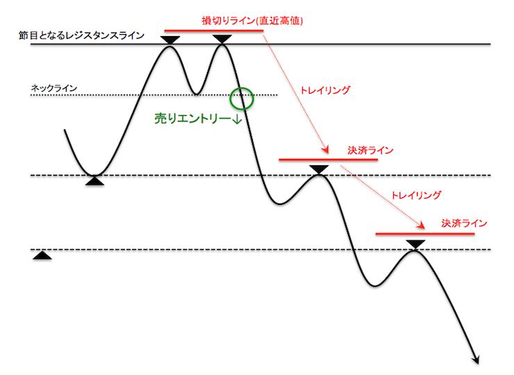 ダウに沿って決済ラインを引き下げるトレイリングの概念図