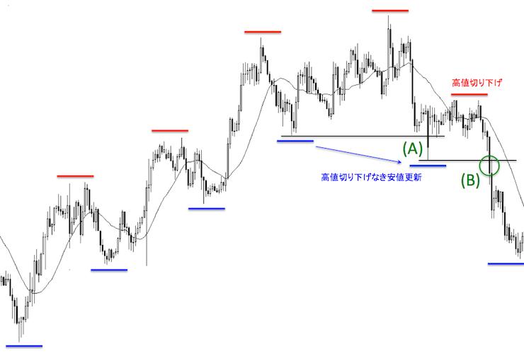 上昇トレンドから下降トレンドに転じたドル円1時間足チャート