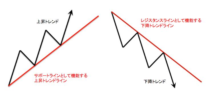 支持線として機能する上昇トレンドラインと抵抗線として機能する下降トレンドライン