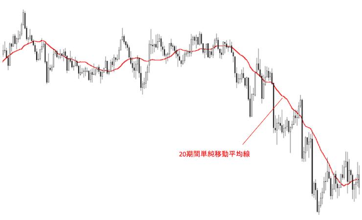 20期間単純移動平均線を表示させたドル円1時間足チャート