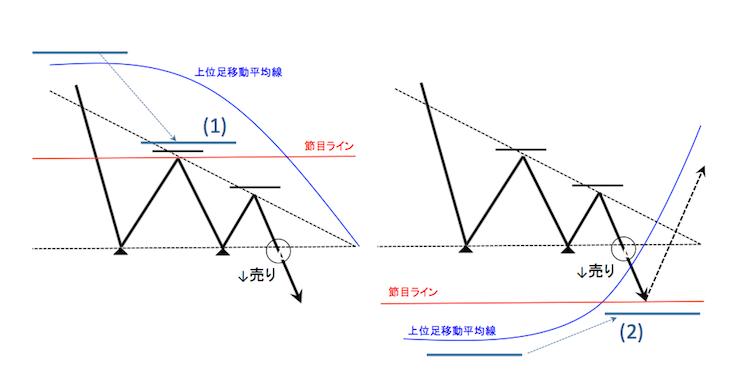 チャートパターンが有効に機能する相場環境としない環境を表したチャート図