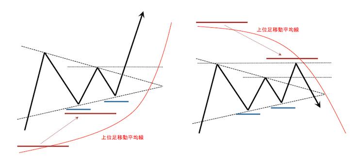 ペナントのチャートパターンと移動平均線との関係を表したチャート図