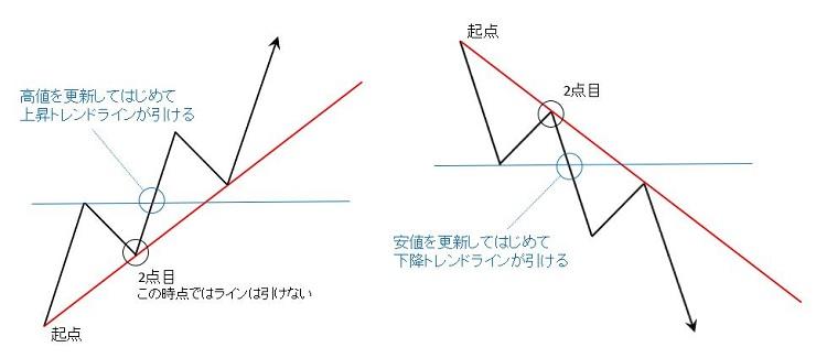 上昇トレンドラインと下降トレンドラインを引く時の基本的な考え方