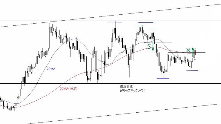 2019年1月16日のドル円15分足チャートでの決済ポイント